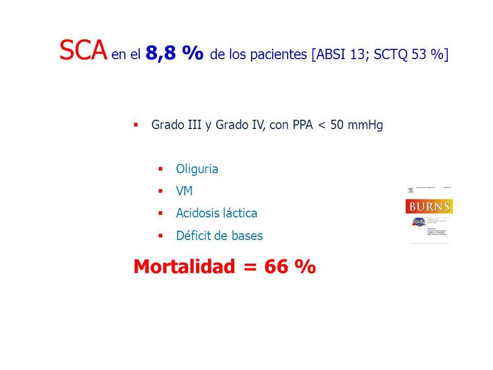 SCA en el 8,8 % de los pacientes [ABSI 13; SCTQ 53 %]
